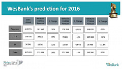 Wesbank forecasts 2016 vehicle sales to fall 12%