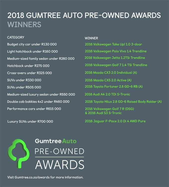 Volkswagen dominates the 2018 Gumtree Auto Pre-Owned Awards