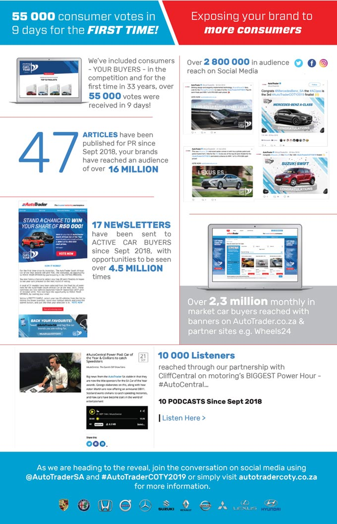 2019 AutoTrader Car Of The Year marketing reach at 25 million and counting...