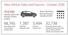 New vehicle sales and exports for October 2016