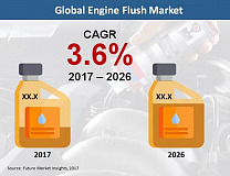 Engine Flush Market to reach US$ 1.87 Bn by 2026: FMI Study