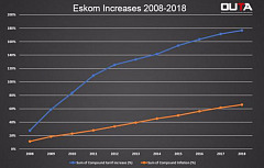 Switch on your humanity Eskom!