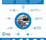 Ctrack adds even more features to the game changing Iris video monitoring and telematics solution