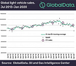 Coronavirus leads to nosedive in global vehicle sales with lowest January registrations since 2012, says GlobalData