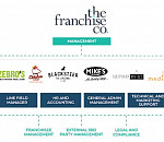 What makes the Franchise Co. the ideal franchisor