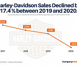Is Harley-Davidson Heading for a Crash?