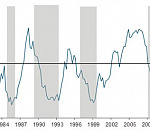 Figure 1: RMB/BER Business Confidence Index - Source: BER, SARB (Shaded areas represent economic downswings)